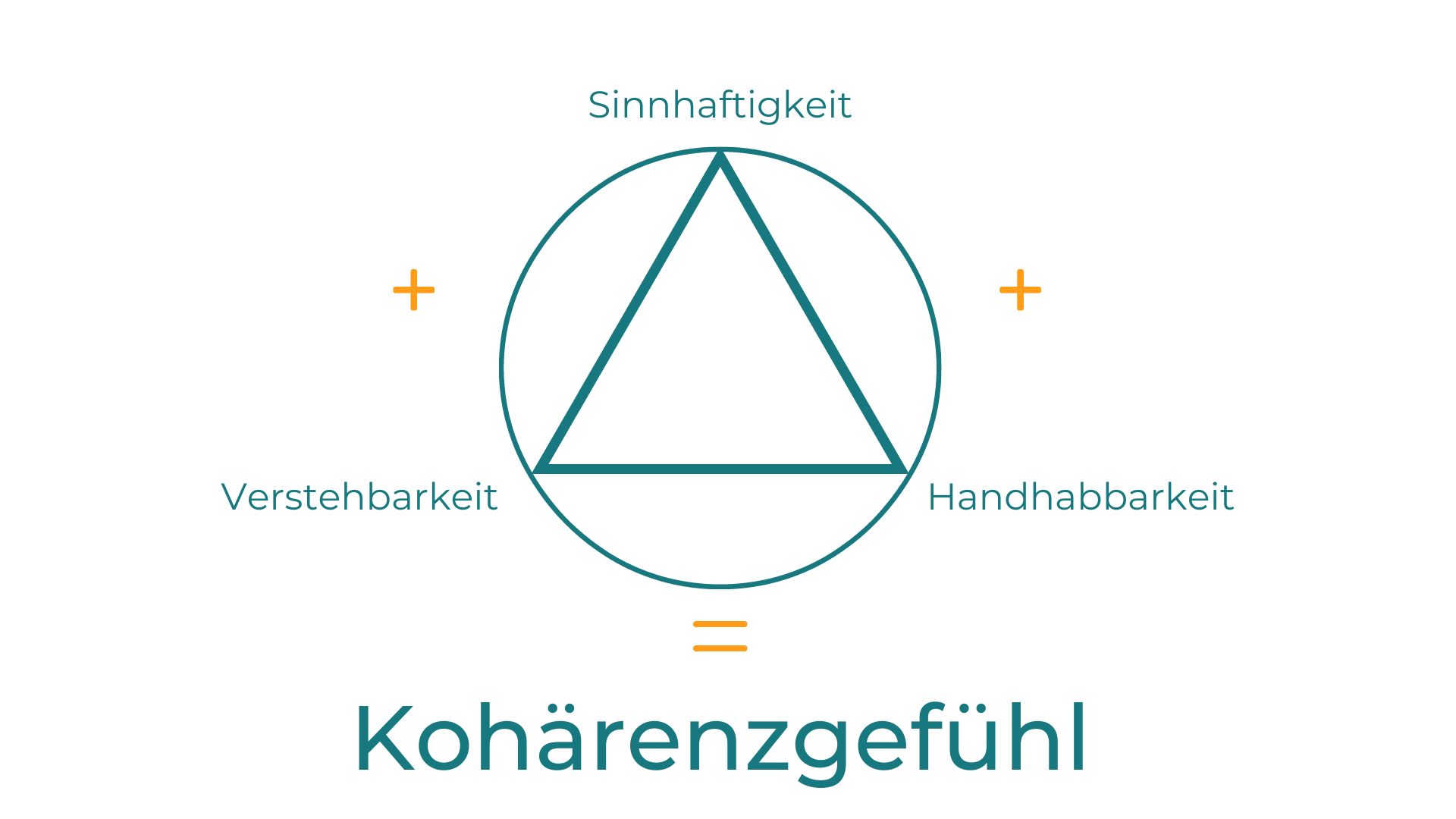 Salutogenese Konzept Dreieck im Kreis