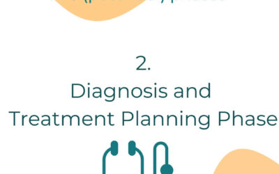 A Cancer Journey: Diagnosis and Treatment Planning Phase