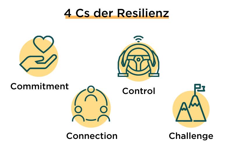 Resilienz: Das C steht für …